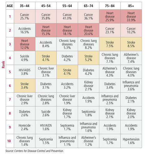 Chart showing changes in leading causes of death for women at different ages - from Harvard Health Publications, A Guide to Women's Health Fifty and Forward