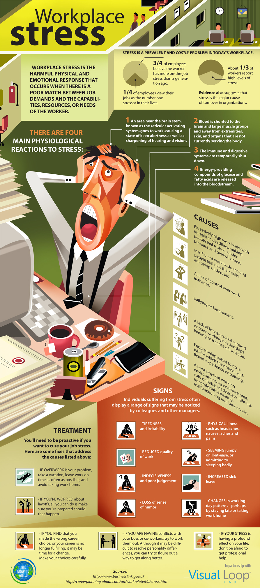 Workplace Stress Infographic - reprinted here courtesy of ComplianceAndSafety.com, maker of workplace safety videos