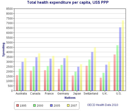 Healthcare Costs in U.S. compared to rest of the World from OECD Health Data 2010 (Image courtesy of Wikipedia Commons)