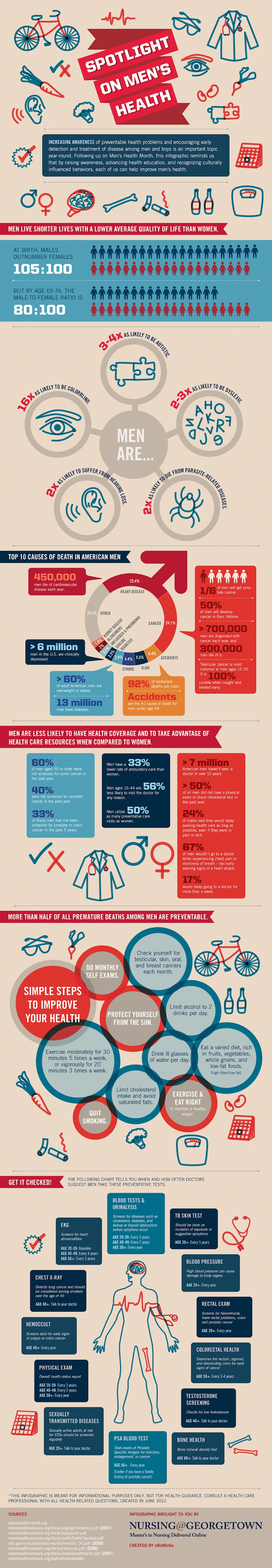 Spotlight on Men's Health (Graphic by Georgetown University, Online Masters in Nursing Program, Erica Moss, Community Manager)