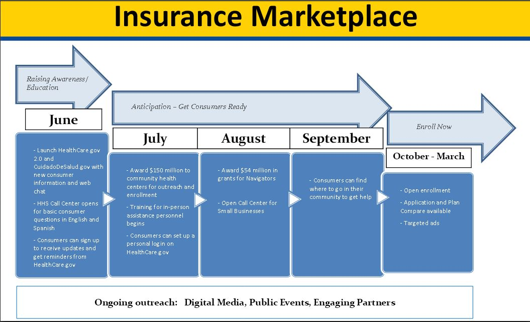Healthcare Gov Quotes Custom Enrollment For New Health Insurance Exchanges Begins On Oct 1