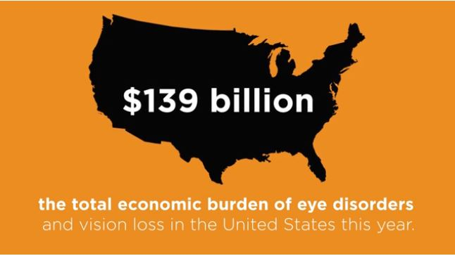New Study: Eye Problems Cost $139 Billion - 5th Among 7 Most Costly Chronic Diseases in Direct Medical Costs
