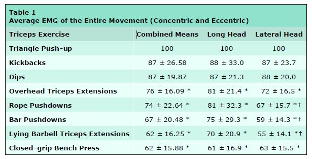 Findings of ACE-Sponsored Study by U of Wisconsin on Extent of EMG Activity in Tricepts (Upper Arm) Muscle Generated by 8 Different Exercises